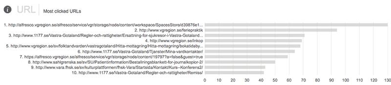 Mest klickat av alla söksajter inom Västra Götalandsregionen