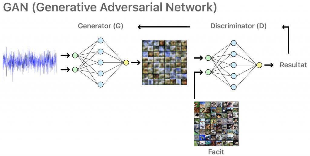 Systemskiss över ett GAN (Generative Adversarial Network)