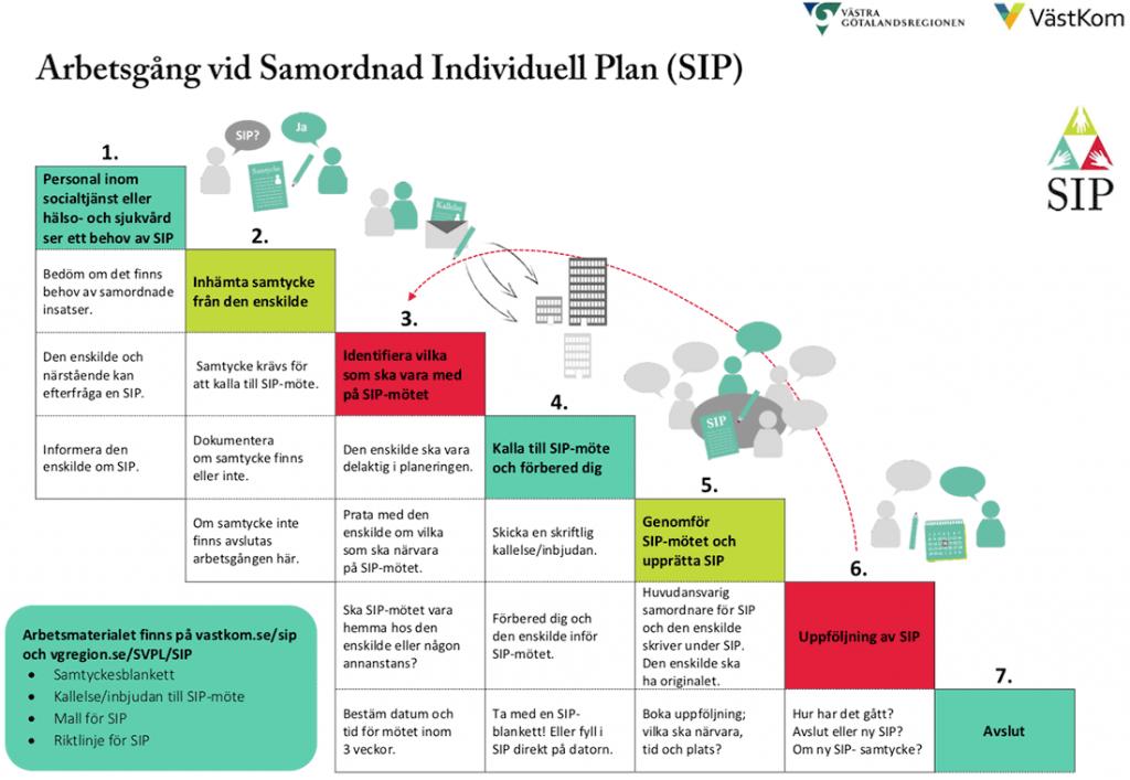 De sju trappstegen för en SIP