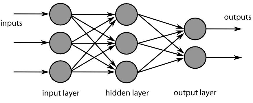 Bild 2: Enklast tänkbara neuralt nätverk. Normalt sett har man massor av hidden layer som samarbetar mellan input och output.