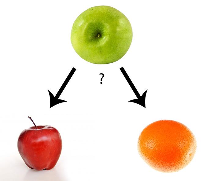Figur 12: Beslutsträd är nyttiga för att klassificera saker. Som ifall en viss frukt är ett äpple eller apelsin.