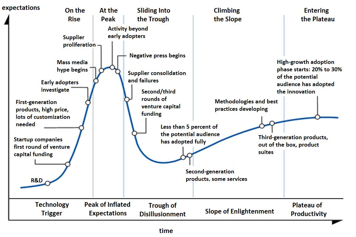 Hajpkurva med olika stadier av teknikmognad